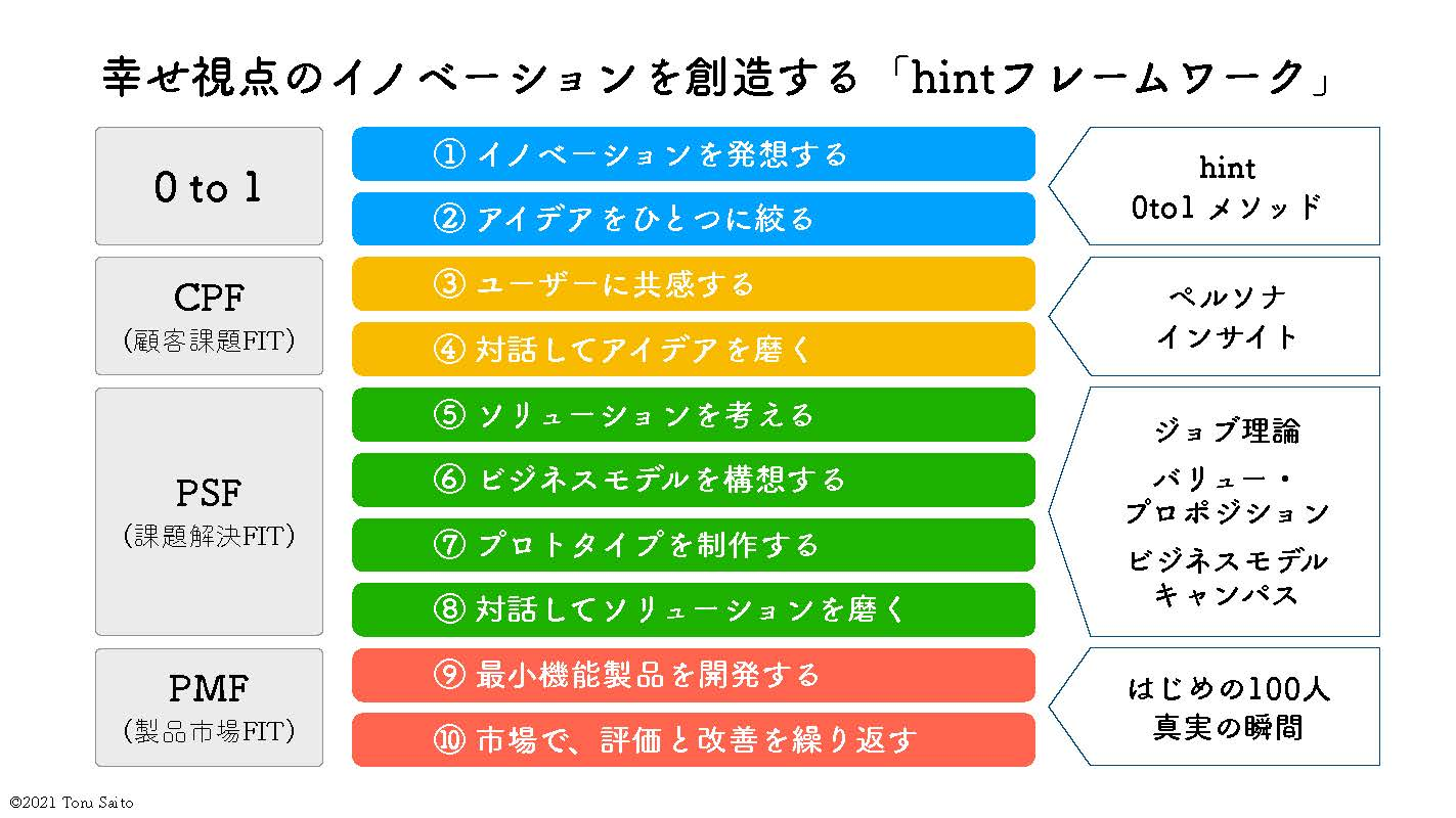 hint innovation framework 1_26