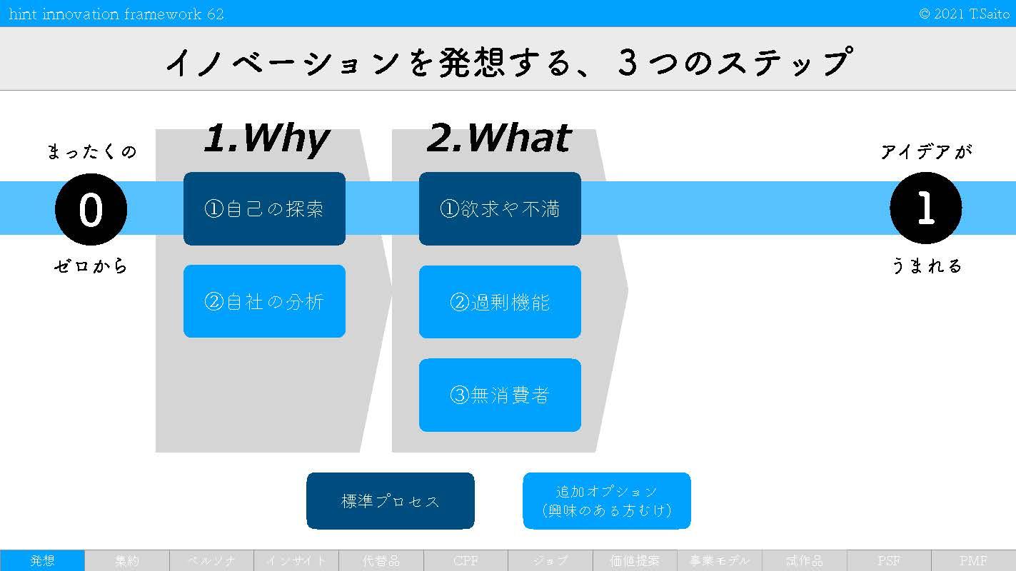 hint innovation framework 2_ページ_34