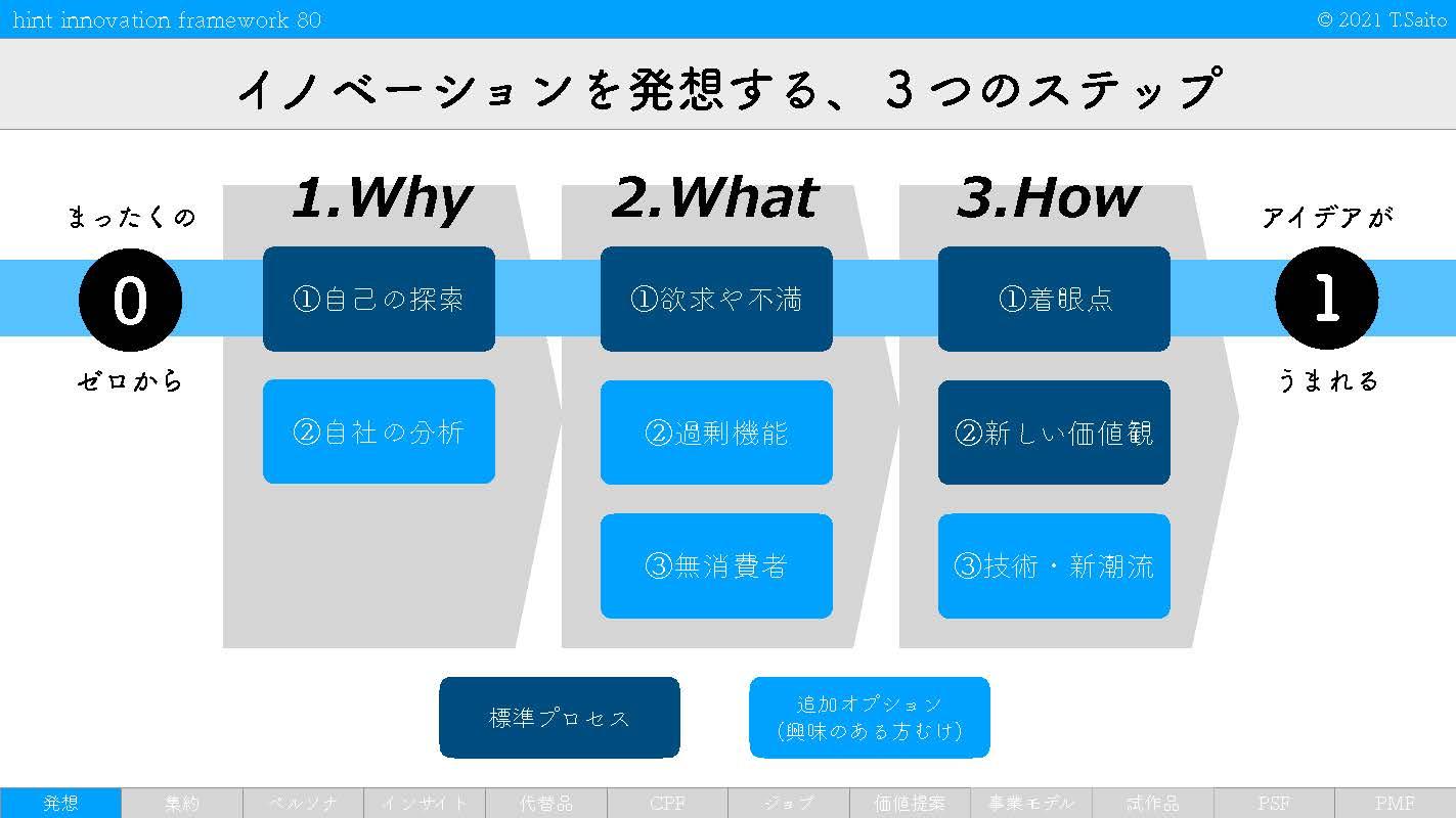 hint innovation framework 2_ページ_52