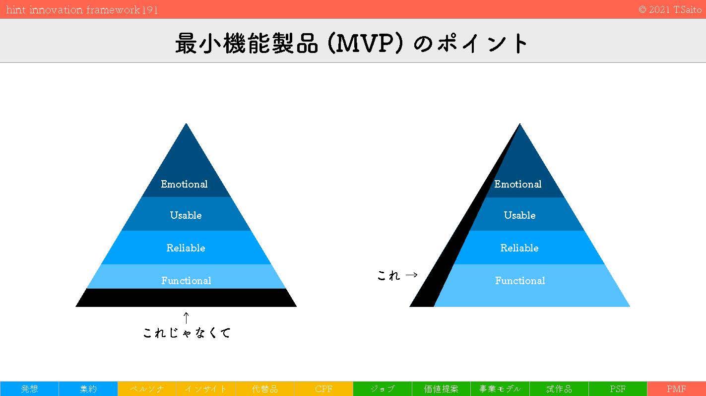hint innovation framework 5_ページ_07