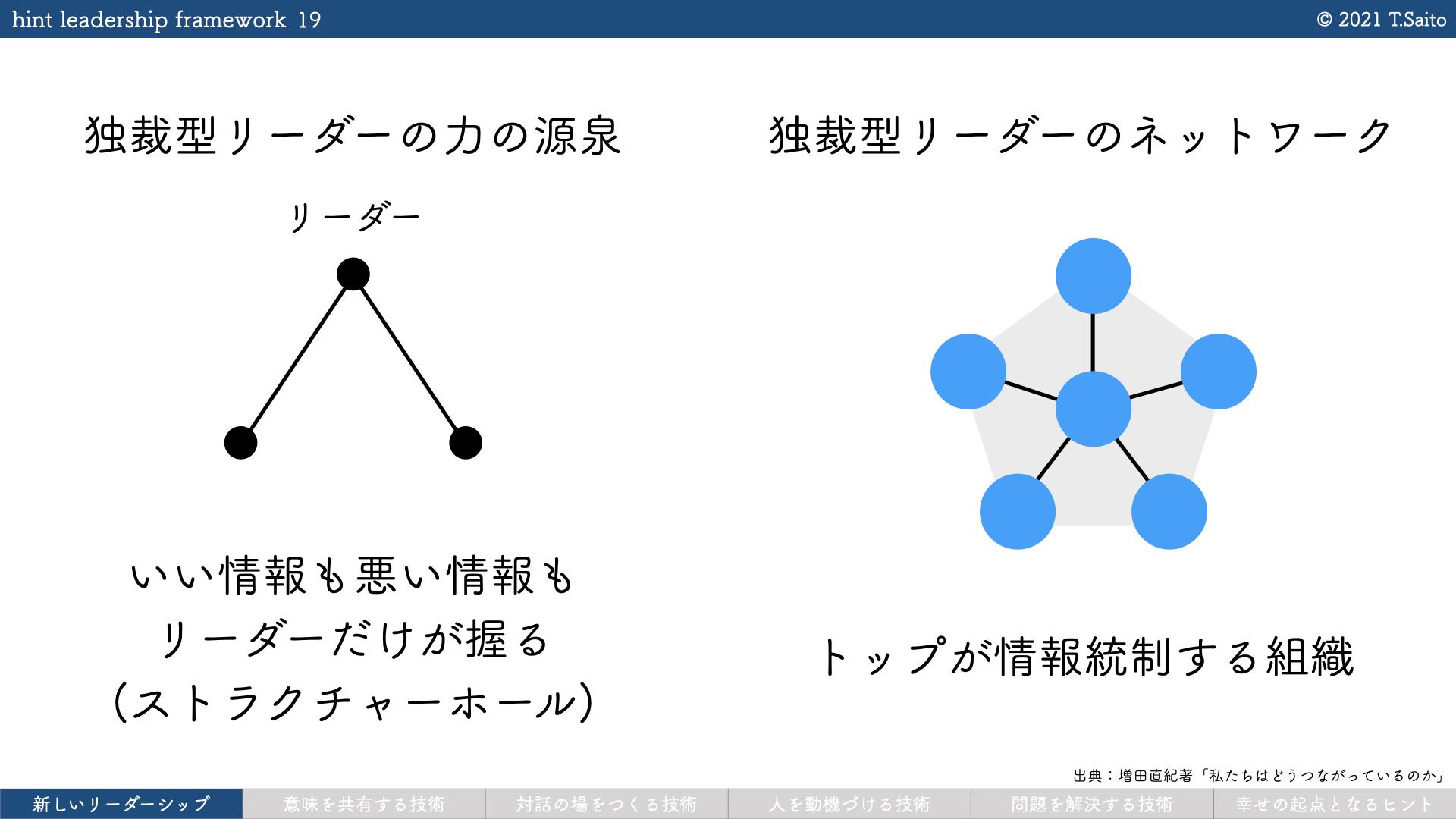 hint leadership framework 1.0.1.019