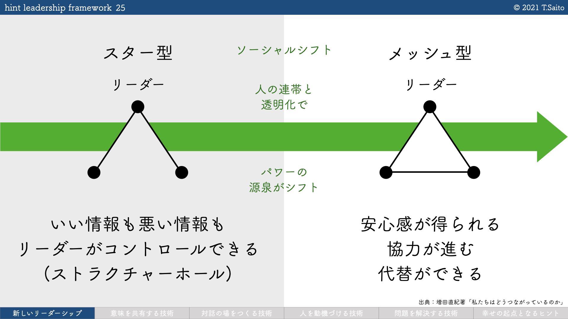 hint leadership framework 1.0.1.025